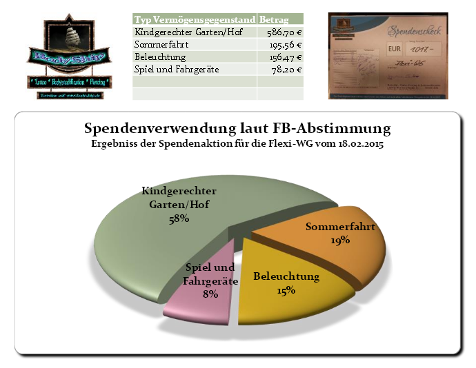 Spenenaktion prozentuale Abstimmung